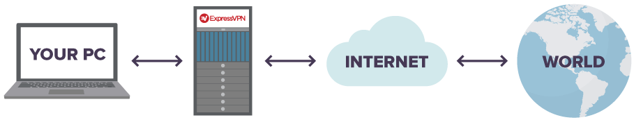 Diagrama mostrando o seu PC, conectado à ExpressVPN, conectado à Internet, conectado ao mundo.