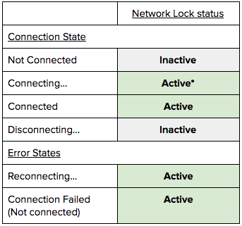table showing when Network Lock is active